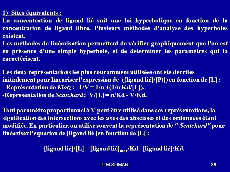 - Représentation de Klotz : 1/V = 1/n +(1/n Kd/[L]).